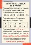 Комплект таблиц. Русский язык. Звуки и буквы русского алфавита.