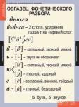 Комплект таблиц. Русский язык. Основные правила и понятия. 1-4 класс (7 таблиц)   методика