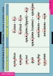 Комплект таблиц. Русский язык. Правописание гласных в корне слова (5 таблиц   32 карточки)