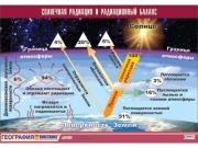 """Таблица демонстрационная """"Солнечная радиация и радиационный баланс"""" (винил 100x140)"""