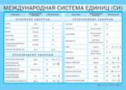 Международная система единиц (СИ) (винил)