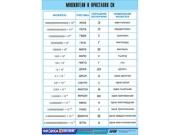 """Таблица демонстрационная """"Множители и приставки СИ"""" (винил 100х140)"""