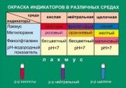 Окраска индикаторов в различных средах